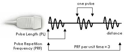 application of ultrasonic waves in medical field