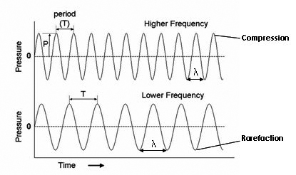 how to make high frequency sound